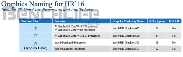 kaby lake apollo lake 7 gen n01