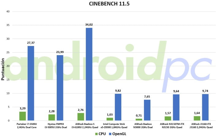 asrock j3160TM-ITX review bench cine