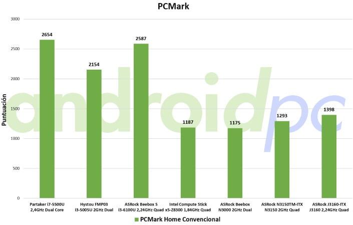 asrock j3160TM-ITX review bench pcm