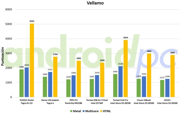gole1 review android bench vellamo