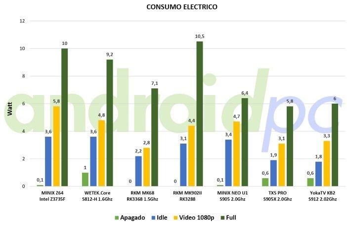 yokatv-kb2-benchmark-consumo