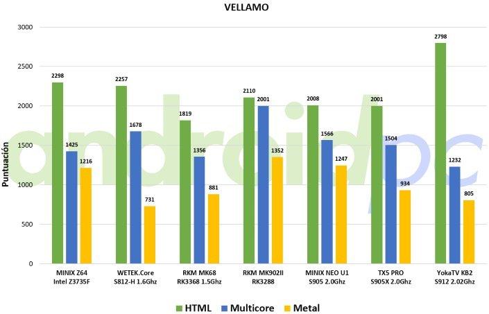 yokatv-kb2-benchmark-vellamo