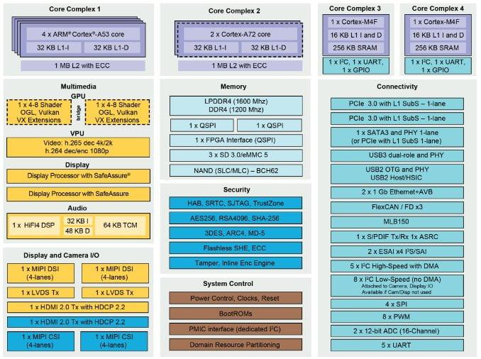 imx8-nxp-soc-n02