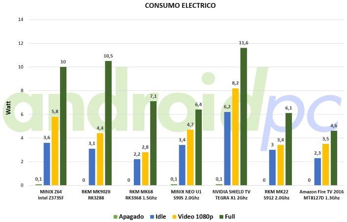 amazon-fire-tv-stick-2016-test-consumo
