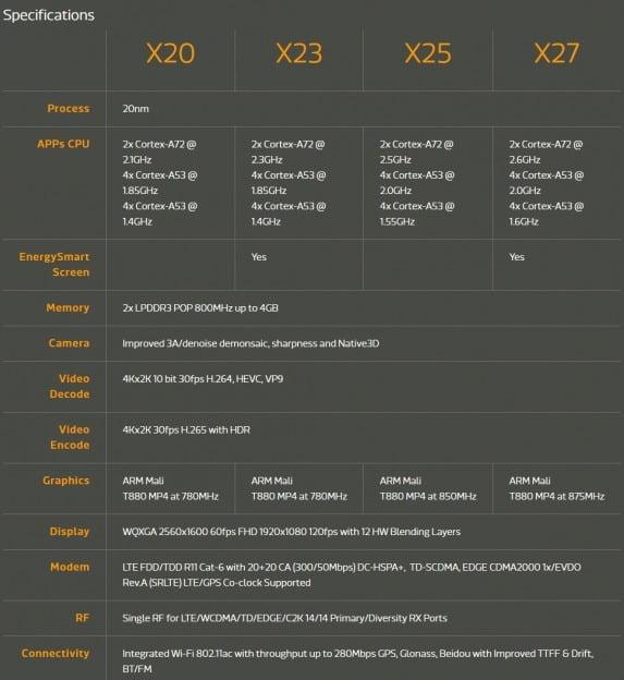 helio-x23-x27-20nm