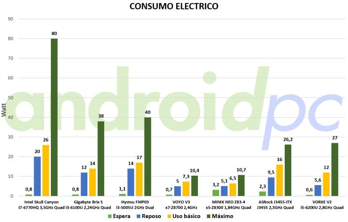 vorke-v2-review-bench-consumo