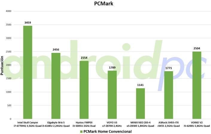 vorke-v2-review-bench-pcmark