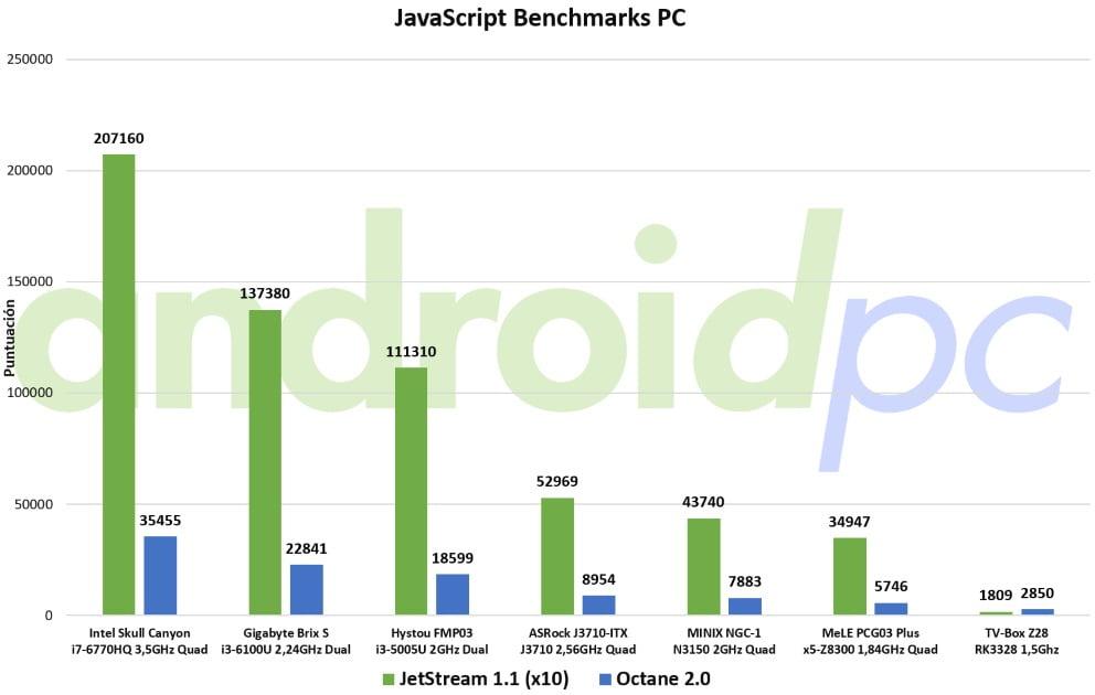 COMPARATIVA: Rockchip RK3328 vs todos los SOC actuales – AndroidPC es