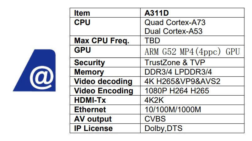 Amlogic A311D lo nuevo de Amlogic con 6 nucleos y GPU Mali