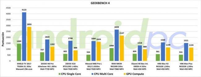 REVIEW: H96 Max Plus, SoC RK3328, 4GB de RAM y Android 8 1